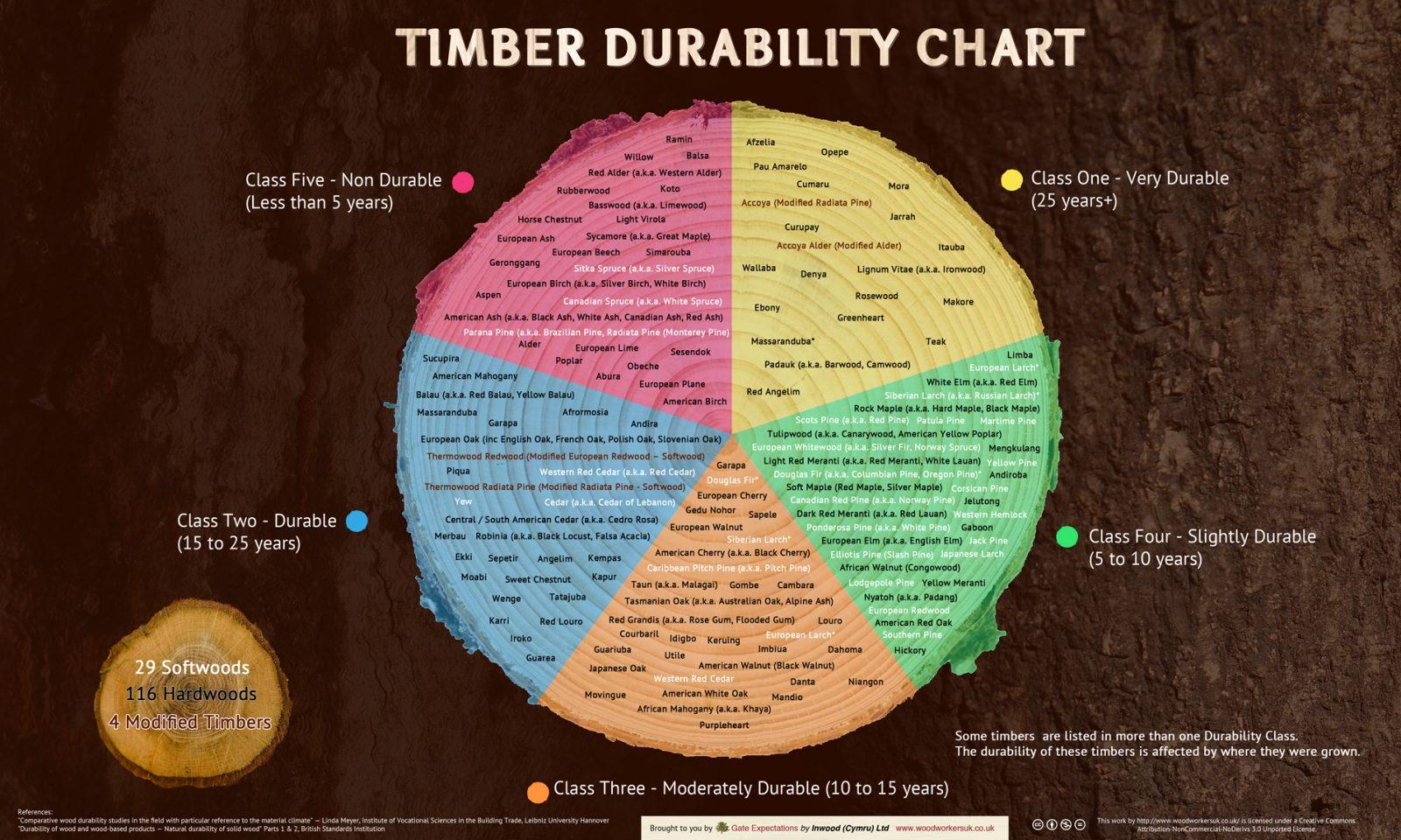 timber durability chart