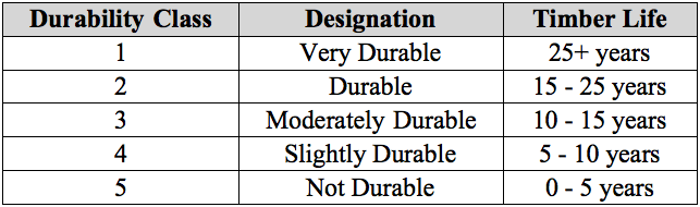 timber durability classes